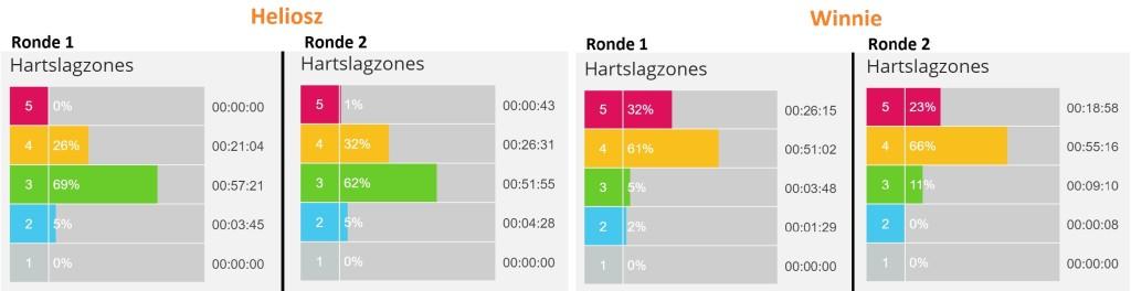 H+W Hartslagzones